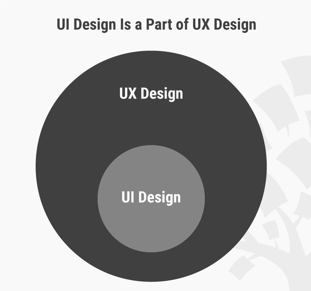 UI as a part of UX Design