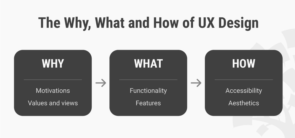 Why What How of UX Design