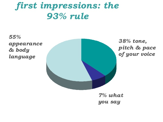 93% first impression rule