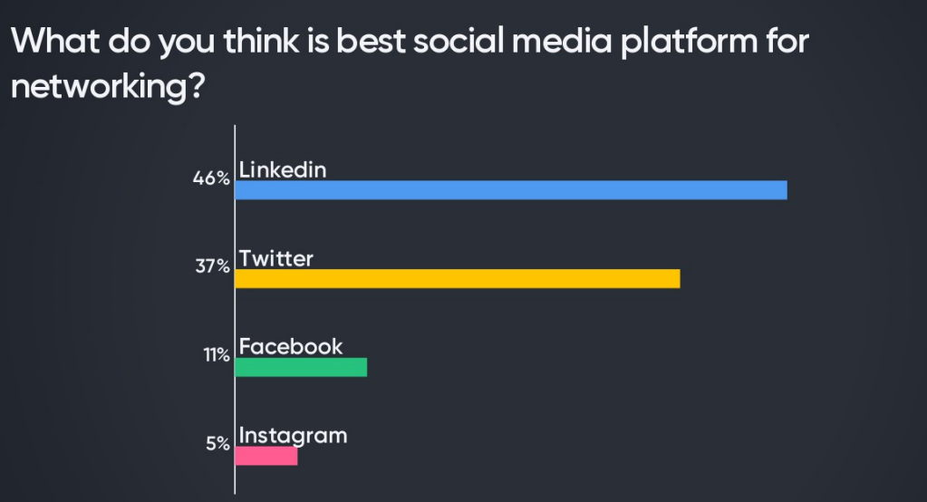 sowhat is the best social media platform stats